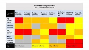 Analyst Sales Impact Matrix