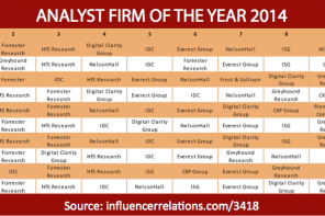 Gartner, Forrester & HfS Research top Analyst Firm of the Year 2014 Awards