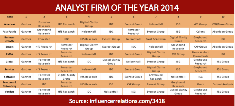 The Analyst Firm of the Year 2014 Awards