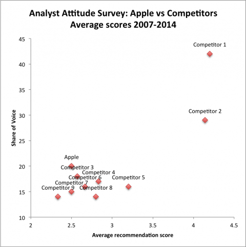 AAS Apple and competitors