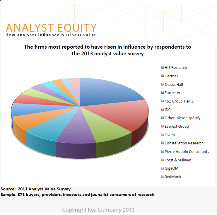 Analyst-Equity-2013-Study_Rising-in-Influence1