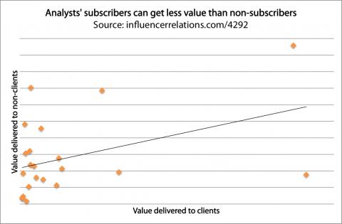 AnalystValueToClients