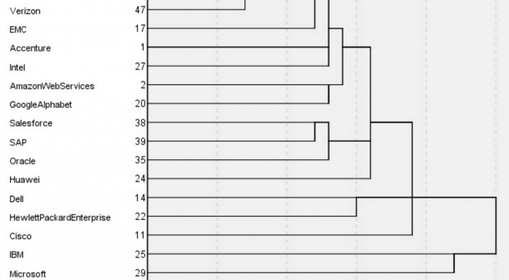 Dendrogram to show distance between analyst relations programmes (with row numbers)