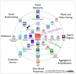 Digital-Marketing-Radar-SmartInsight-2010