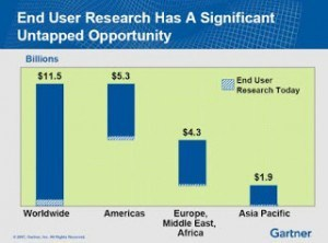 Gartner Market Opportunity slide