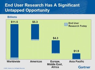 Gartner Market Opportunity 2007