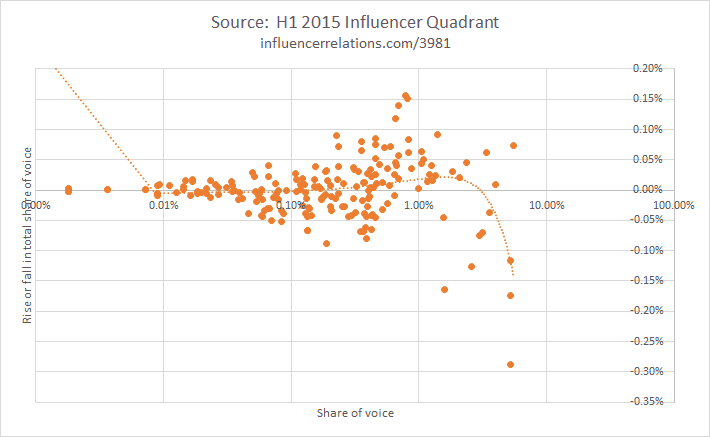 Influencer Quadrant