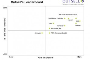 Outsell's one-sided view of the