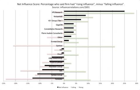 Net Influencer Index
