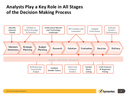 How analysts influence the Buyer Decision Process
