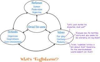 essay englishness