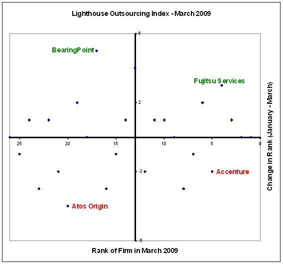 Bankruptcy news helps BearingPoint move up in the Lighthouse Outsourcing Index