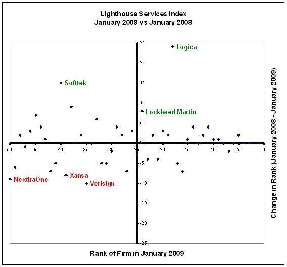 Services Index 2008 – Logica makes impressive gains in 2008