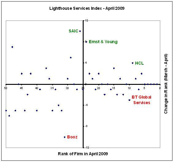 SAIC goes up in the Lighthouse Services Index