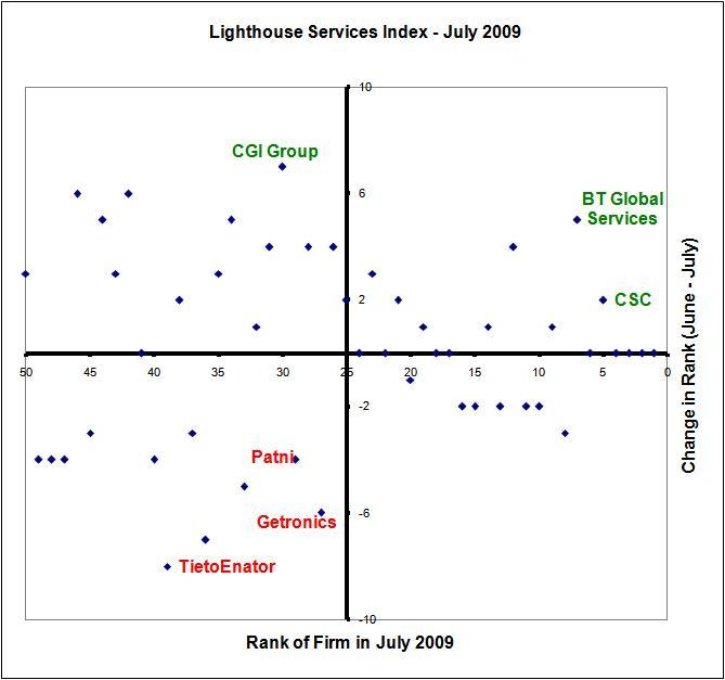 CSC moves up in the Lighthouse Services Index