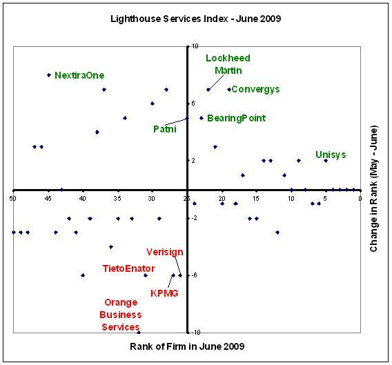 Unisys & Convergys gain in the Lighthouse Services Index