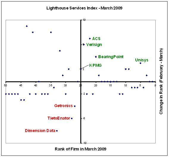 Unisys moves up in the Lighthouse Services Index