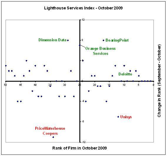 Lighthouse Services Index October 2009