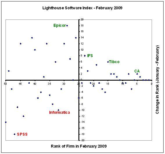 Lighthouse Software Index - February 2009