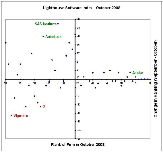 SAS leaps up in the Lighthouse Software Index