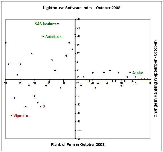 Lighthouse Software Index - October 2008