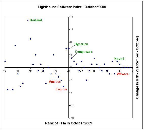 Novell moves up in the Lighthouse Software Index