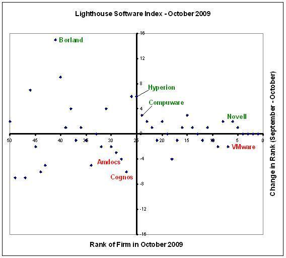Lighthouse Software Index October 2009