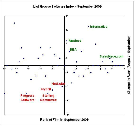 Informatica shoots up in the Lighthouse Software Index