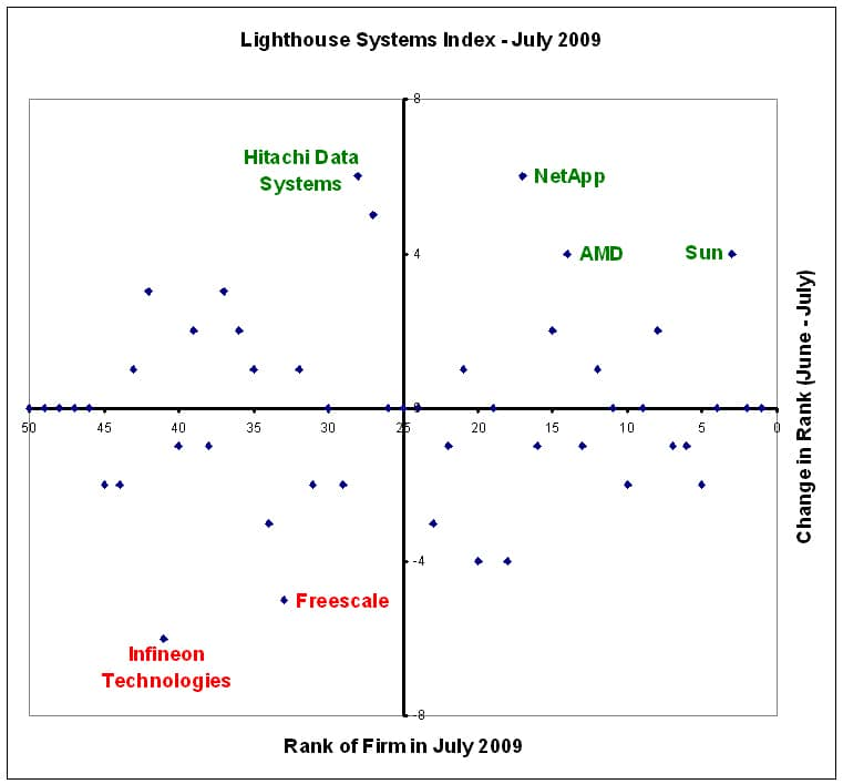 Lighthouse Systems Index - July 2009