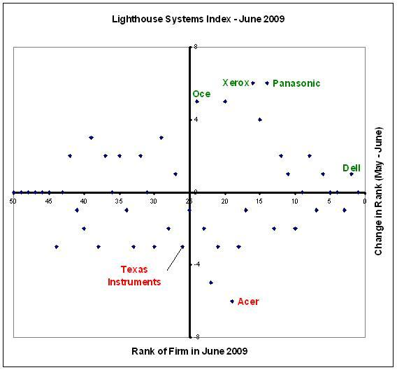 Dell edges out Intel, as Panasonic zooms up Lighthouse Systems Index