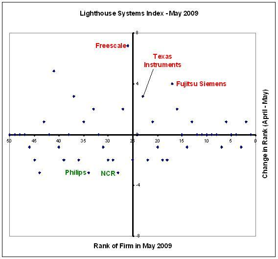 Lighthouse Systems Index - May 2009