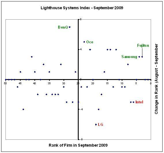 Fujitsu moves to the 3rd spot in the Lighthouse Systems Index