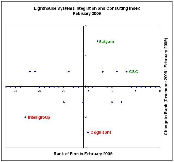 Satyam biggest gainer in the Lighthouse Systems Integration(SI) and Consulting Index