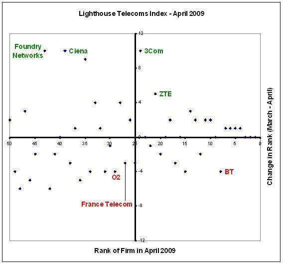 Lighthouse Telecoms Index - April 2009