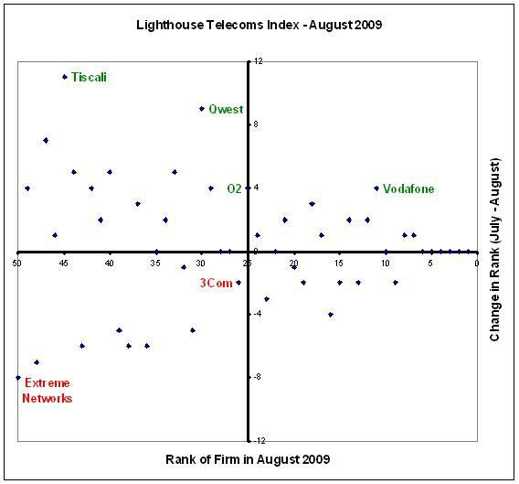 Tiscali moves up in the Lighthouse Telecoms Index