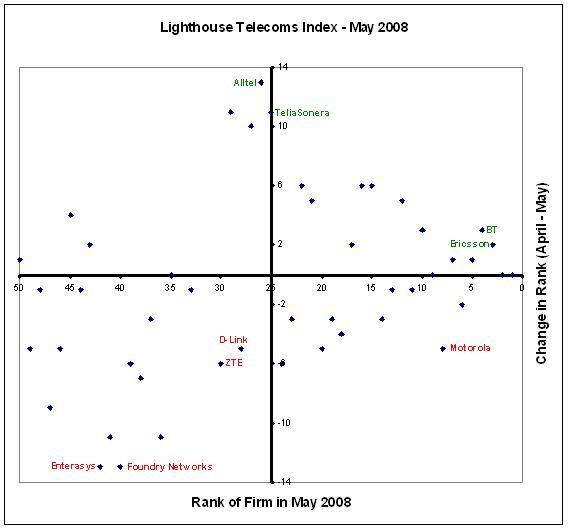 Lighthouse Telecoms Index - May 2008