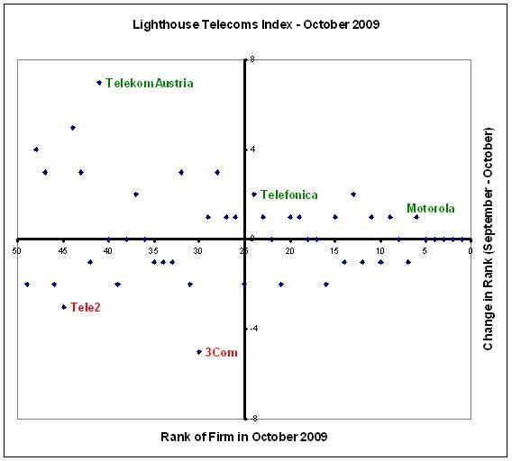Telefonica makes it to the top 25 in the Lighthouse Telecoms Index