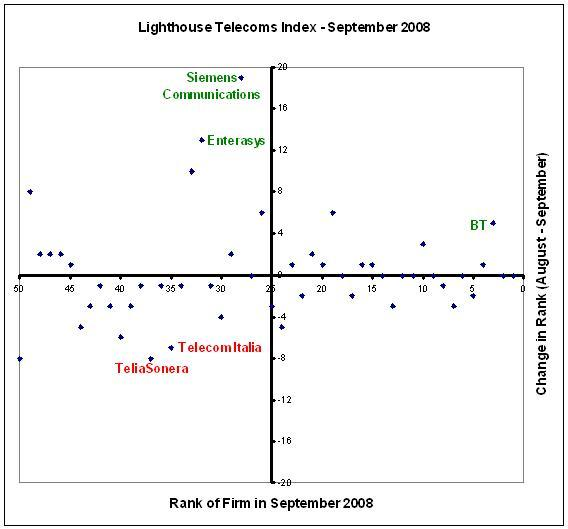 Lighthouse Telecoms Index - September 2008