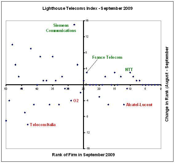 Lighthouse Telecoms Index - September 2009