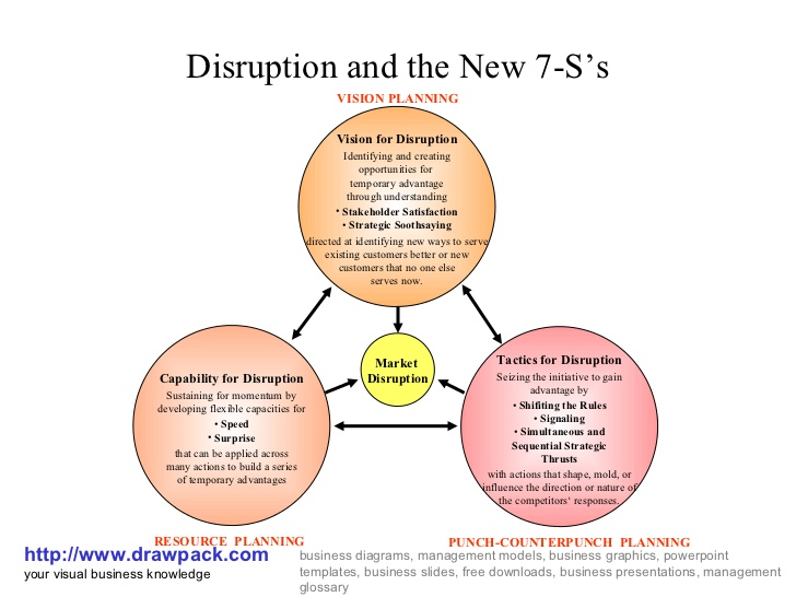 D'Aveni's 7S framework is Richard D'Aveni's approach to directing a firm in a high velocity or Hypercompetitive markets.
