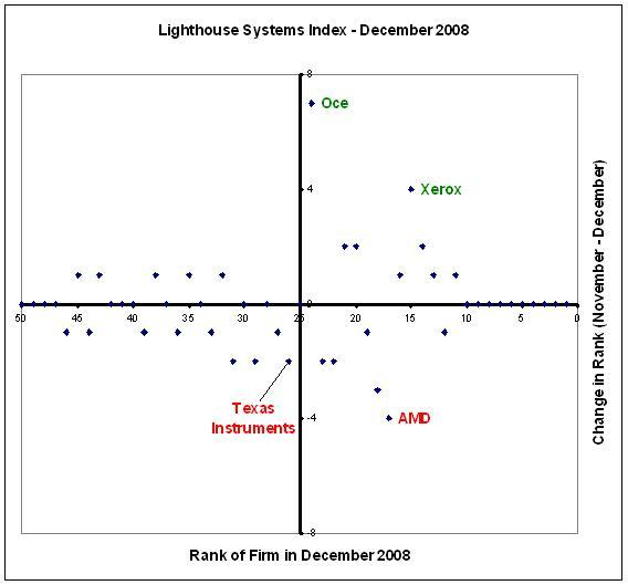 Systems Index - December 2008